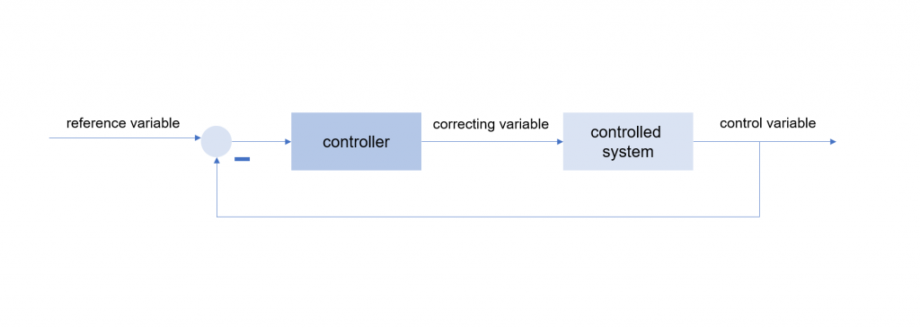 Figure 2: Control loop with controller