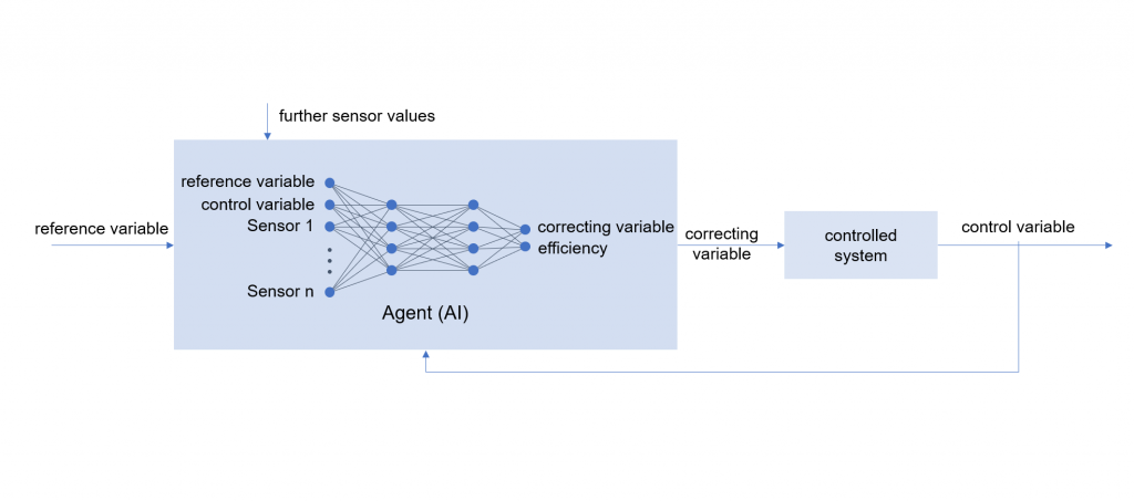 Figure 3: Control loop with agents trained by AI; the agent as a schematic representation of an artificial neural network (ANN). Other models are conceivable.