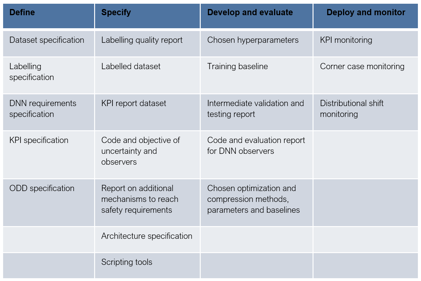 Example safety artefacts for DNN development steps